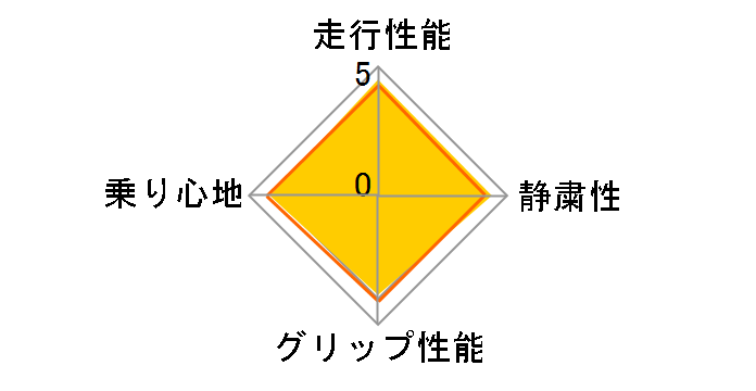 X-ICE XI3 195/65R15 95T XL�̃��[�U�[���r���[