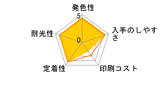 BCI-351XL+350XL/6MPのユーザーレビュー