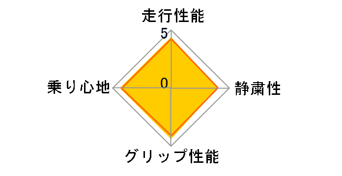 NEXTRY 195/65R15 91S ユーザー評価チャート