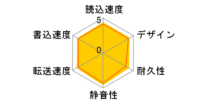 HD-PNT1.0U3-BC [インディゴブラック]のユーザーレビュー
