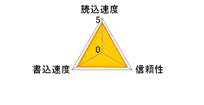TS32GUSDU1 [32GB]のユーザーレビュー
