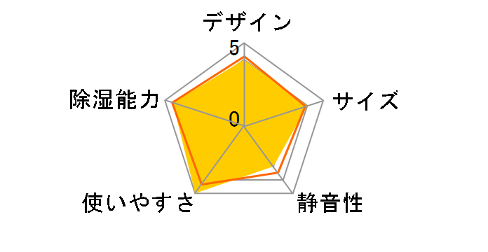 BD-633のユーザーレビュー