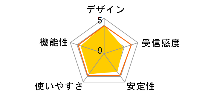 WI-U2-433DMのユーザーレビュー