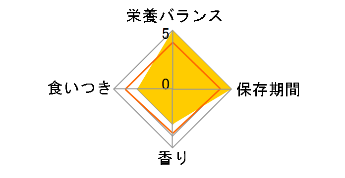 �h���C�^�C�v ���j�`���[�� �������C ���N�Ɉ�Žq���p �`�L���E�����݁E�Ή��F��E������� 2.2kg�̃��r���[