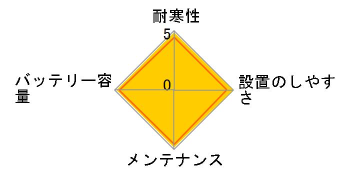 �J�I�X N-60B19L/C5�̃��[�U�[���r���[