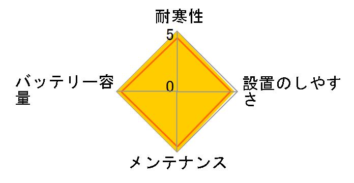 �J�I�X N-80B24R/C5�̃��[�U�[���r���[