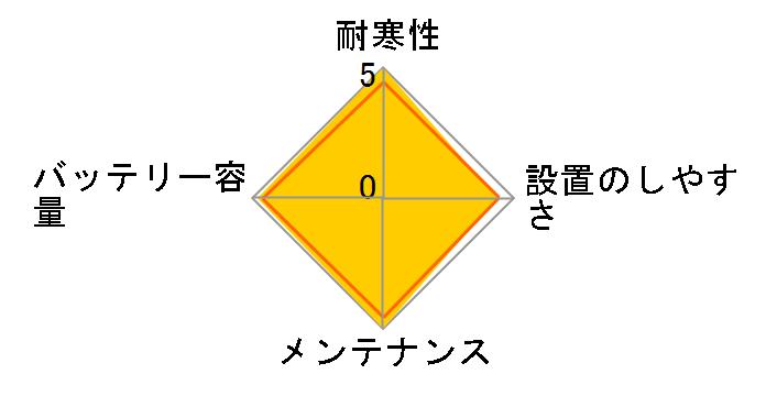�J�I�X N-125D26L/C5�̃��[�U�[���r���[