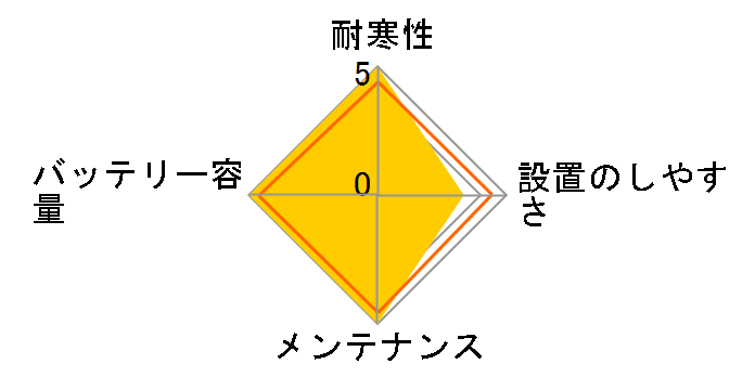 �J�I�X N-S55D23L/H2�̃��[�U�[���r���[