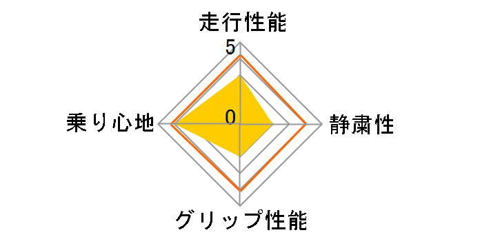 ECOS ES31 165/65R15 81S ユーザー評価チャート