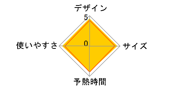 カルル NI-WL502-P [ピンク]のユーザーレビュー