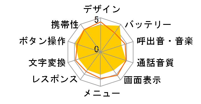 GRATINA KYY06 [オレンジ]のユーザーレビュー