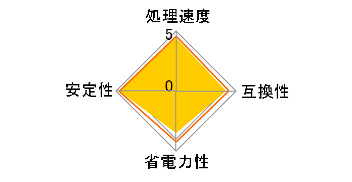 Core i5 4440 BOX�̃��[�U�[���r���[