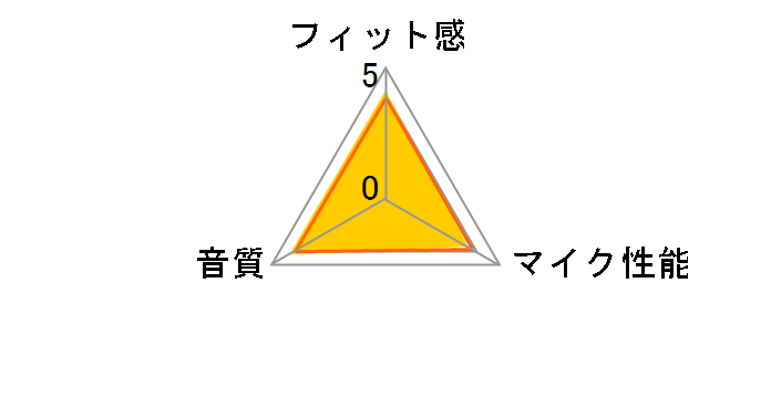 MDR-EX31BN (R) [レッド]のユーザーレビュー