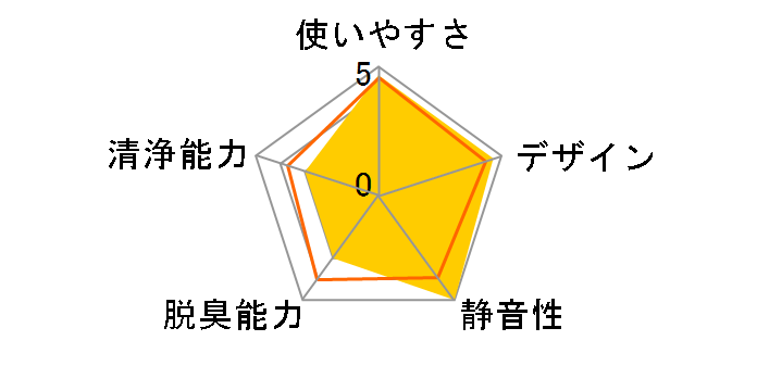 IG-FC15-N [ゴールド系]のユーザーレビュー