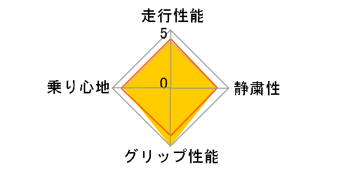 NS-2R 165/50R15 73V�̃��[�U�[���r���[