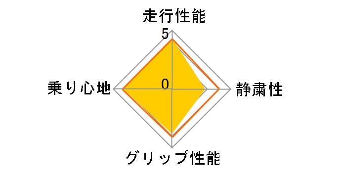 TRANPATH LuK 155/65R14 75H ユーザー評価チャート