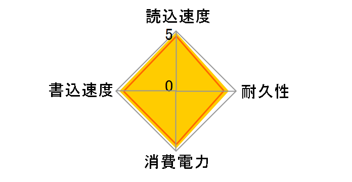 CSSD-S6T512NHG6Qのユーザーレビュー