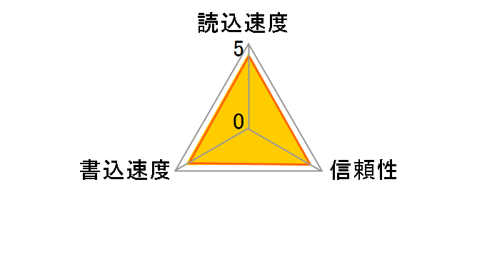 TS64GSDU3 [64GB]�̃��[�U�[���r���[
