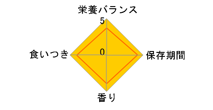 ロイヤルカナン pHコントロール0 2kgのユーザーレビュー