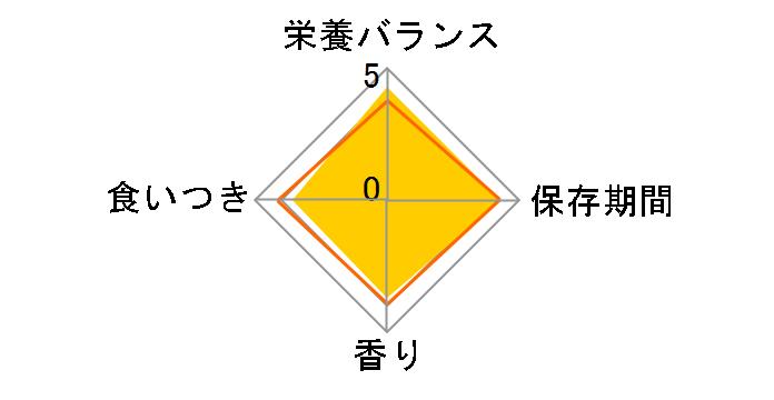 ロイヤルカナン pHコントロール1 フィッシュテイスト 4kgのユーザーレビュー