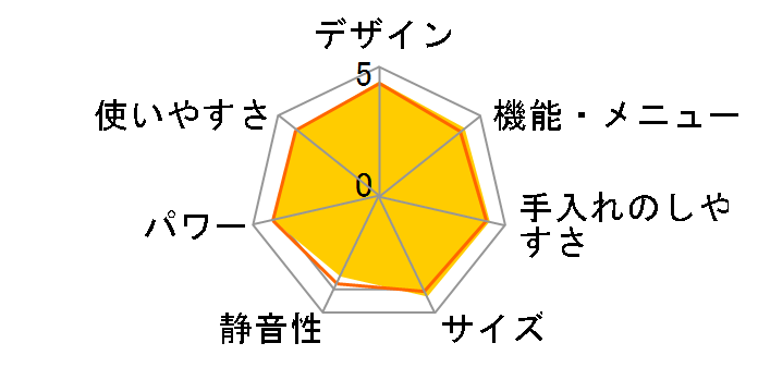 3つ星 ビストロ NE-BS601のユーザーレビュー
