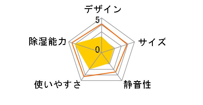 DM-10のユーザーレビュー