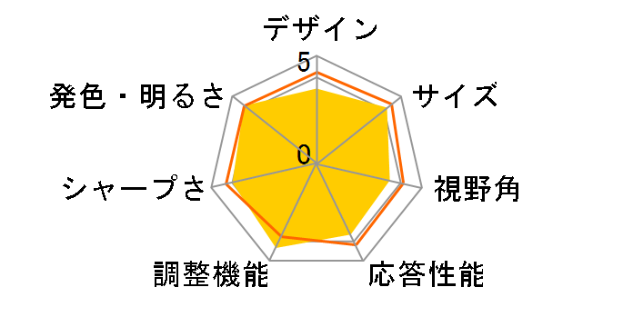 ProLite E2083HSD-2 E2083HSD-B2 [19.5インチ マーベルブラック]のユーザーレビュー
