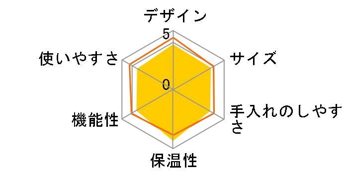珈琲通 EC-KT50-RA [レッド]のユーザーレビュー