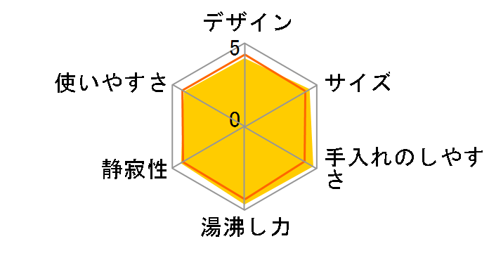 蒸気レス電気ケトル わく子 PCJ-A080-P [ピンク]のユーザーレビュー