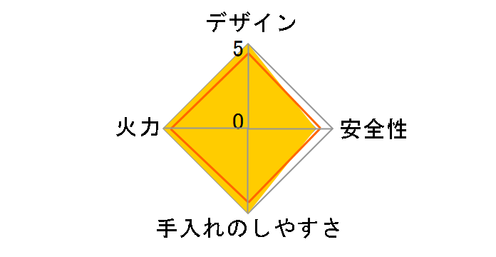 カセットフー プチスリム CB-JRC-PS-R [レッド]のユーザーレビュー