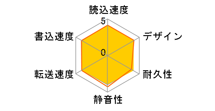 HDC-LA4.0 [ブラック]のユーザーレビュー