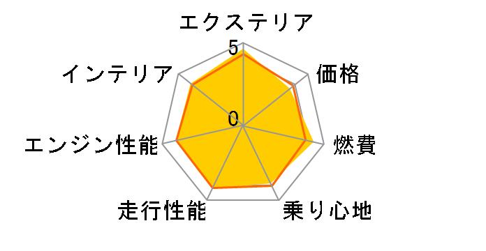CX-3 2015年モデルのユーザーレビュー
