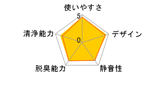 IG-GC15-N [ゴールド系]のユーザーレビュー