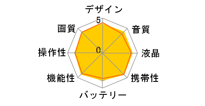 HDR-CX670 (P) [ピンク]のユーザーレビュー