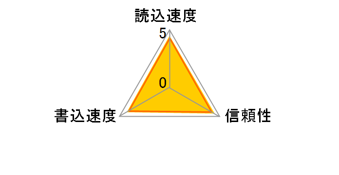SR-64HXA [64GB]のユーザーレビュー