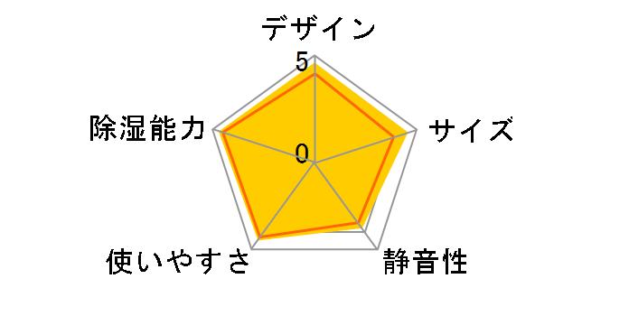 F-YZL60-P [ピンク]のユーザーレビュー