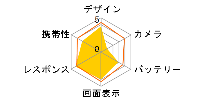 ZenFone 2 ZE551ML-GD32S4 SIMフリー [ゴールド]のユーザーレビュー