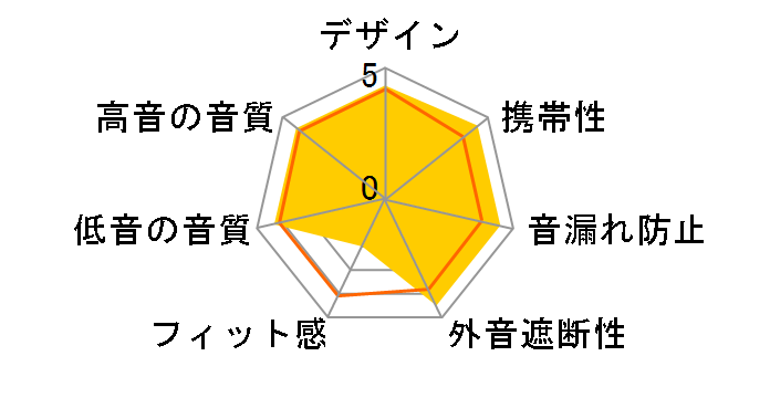 A3-PROのユーザーレビュー