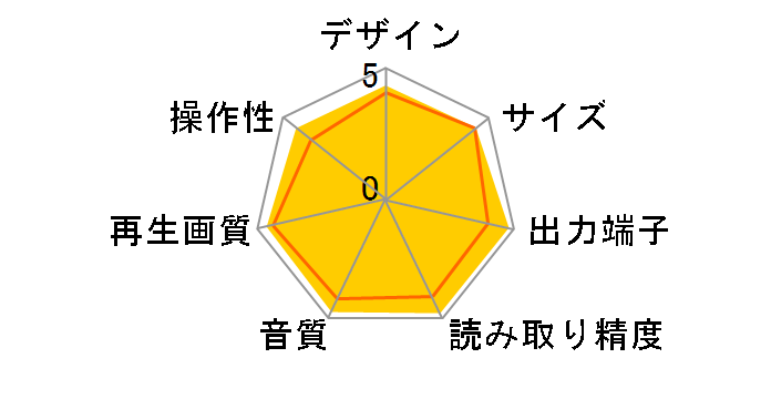 BDP-105D JAPAN LIMITEDのユーザーレビュー