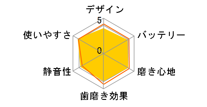 ソニッケアー ダイヤモンドクリーン HX9318/00のユーザーレビュー