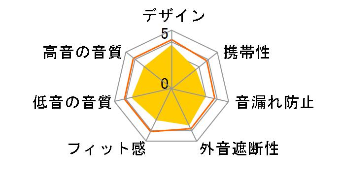 CLASS-S SIGNA 02 HA-SS02のユーザーレビュー