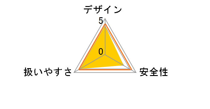 DF031DZのユーザーレビュー