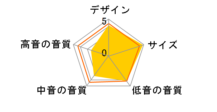 PM-SUBmini2 [単品]のユーザーレビュー