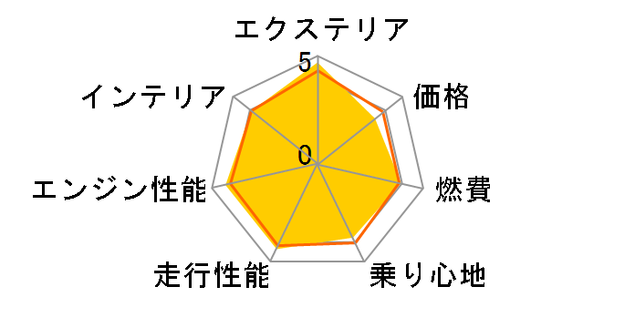 X1 2015年モデルのユーザーレビュー