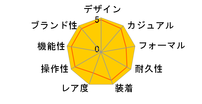 ルキア 2015プレミアムリミテッドエディション Selected by HARUKA AYASE SSVV014のユーザーレビュー