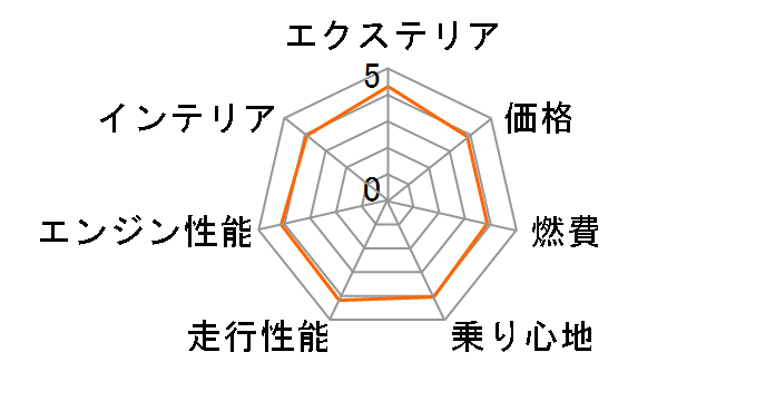 4C スパイダー 2015年モデルのユーザーレビュー