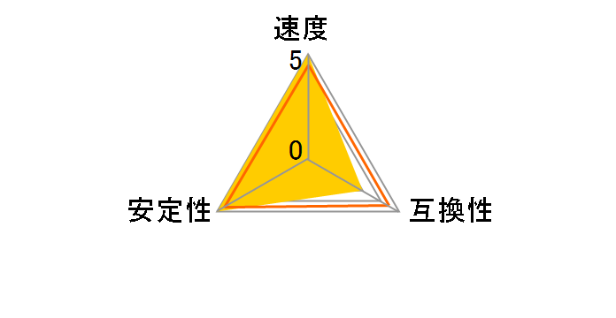 D4U2133PS-4G [DDR4 PC4-17000 4GB]のユーザーレビュー