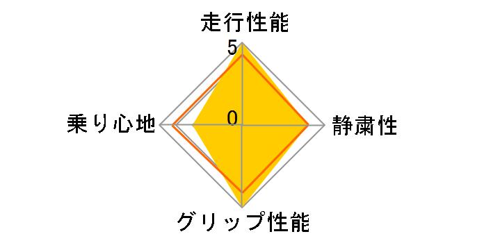 Playz PX-RV 195/65R15 91H ユーザー評価チャート