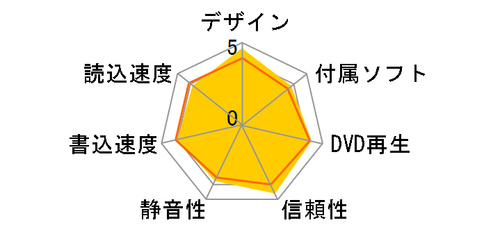 DVSM-PT58U2V-RDC [レッド]のユーザーレビュー