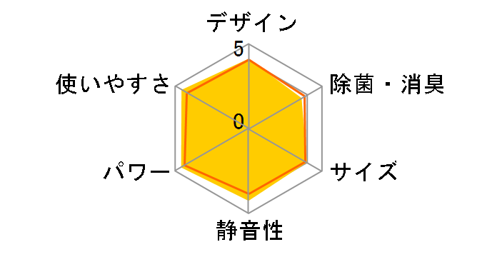 霧ヶ峰 MSZ-GV2216-W [ピュアホワイト]のユーザーレビュー